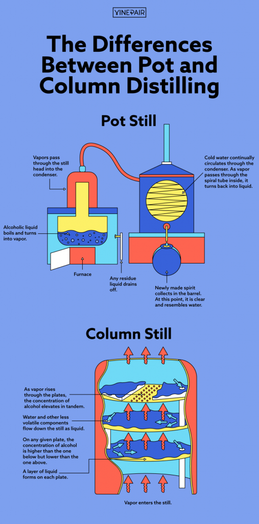 Diagram: Pot and Column Stills (Courtesy of Vinpair)